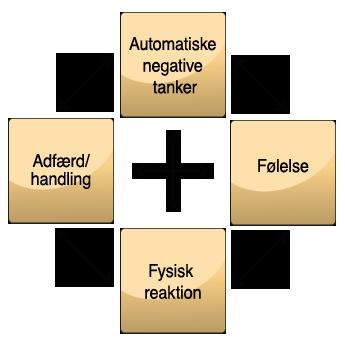 Den kognitive grundmodel.